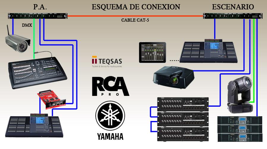 Equipos Para Directo Rca Audiovisuales Sonido